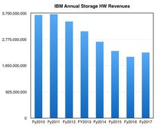 IBM_Storage_By_Y_to_cy2017 IBM Systems Business storage revenues by year to cy2017