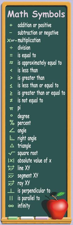 McDonald Publishing Math Symbols Colossal Poster math classroom poster and banners Math For Kids, Fun Math, Easy Math, 4 Kids, Math Teacher, Teaching Math, English Lessons, Learn English, Algebra
