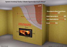System instalacji tynku i gładzi ognioodpornych Vitcas