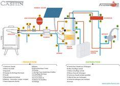 Schema de raccordement d'un poele au chauffage central © Cashin