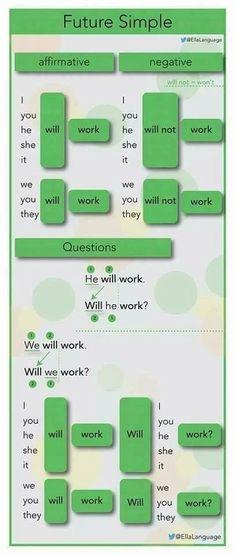 "Future Simple tense with ""will"" English Grammar Tenses, English Prepositions, Teaching English Grammar, English Writing Skills, English Vocabulary Words, Learn English Words, English Phrases, English Idioms, English Language Learning"