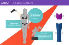 Magnificent How womens beauty have changed over the years