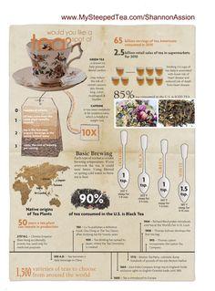 great tea Infographic :D