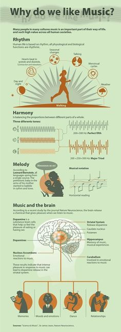 Music is a form of art that is deep and universal. But why do we love listening to songs and musical instrument? Why we like pop, kpop, hiphop, rock, and rap? This infographic explains why. Piano Lessons, Music Lessons, Art Lessons, Music And The Brain, Piano Teaching, Learning Piano, Teaching Art, Elementary Music, Elementary Schools