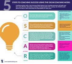 How do you coach your staff to be the best they can be? You can in 5 easy steps with the coaching model. Develop yourself and your team further with our highly rated specialist courses Coaching Skills, Team Coaching, Online Coaching, Leadership Courses, Leadership Models, Reading Comprehension Posters, Effective Leadership Skills, Interview Advice, Systems Thinking