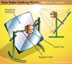 "HowStuffWorks ""Cooking With Light"""