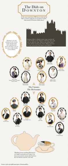 The Dish on Downton - What You Need to Know Before You Watch It #infographic #downtonabbey