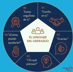 El lenguaje del #AgileCoach #Agile #FinTech