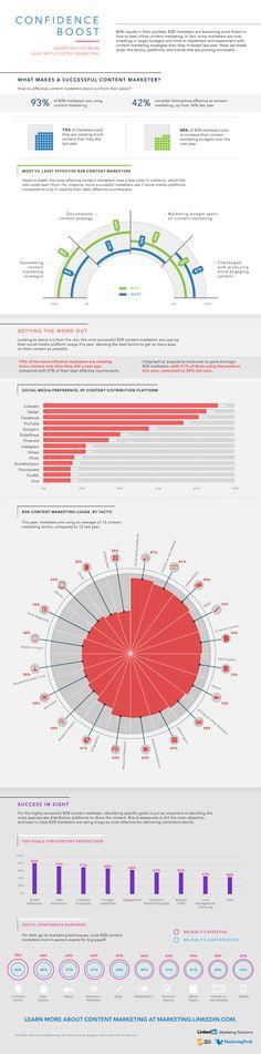 LinkedIn liderou uma pesquisa de mercado e revelou os resultados via infográfico, mostrando a integração das marcas com as ações em social.