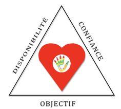 Education bienveillante : le triangle de la réussite Le Triangle, Education Positive, Growing Up, Self Confidence, Custom In