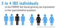 What to do if the low FODMAP diet doesn't work for you. Link: http://fodmapmonash.blogspot.com.au/2015/08/-Other-IBS-treatments.html