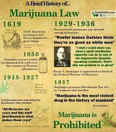Timeline of marijuana★