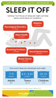 It may be tough to fit in, but if you're not getting 7 to 9 hours of sleep per night you're putting yourself at risk for several health conditions. How much sleep do you get?