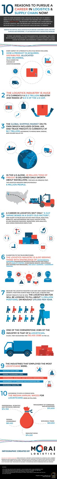 career in logistics and supply chain
