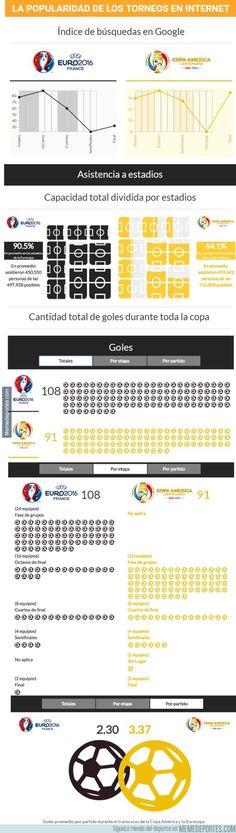 891129 - La Comparación definitiva entre la Copa América y la Eurocopa