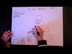 The Scrum Framework... very helpful... thinking Director is the product manager....