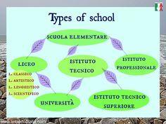 3x CV in Italian | Lesson of Italia