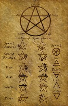 Invoking and Banishing Pentagram