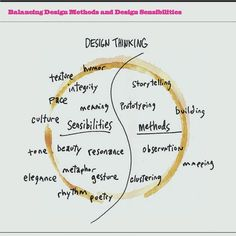 "Design Thinking isn't just a method, but also a consideration of ""design sensibilities."""