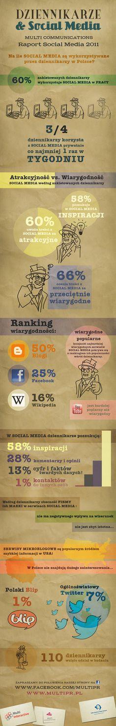 Dziennikarze aSocial Media 2011 Infografika