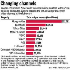 Video advertising on Facebook and other social media on the rise