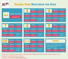 School Year Bedtimes for Kids bedtime by age chart Sleep Needs By Age, Bedtimes By Age, Kids And Parenting, Parenting Hacks, Parenting Quotes, Bedtime Chart, Kids Schedule, School Routines, Charts For Kids