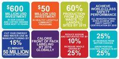 Mondelēz promotes better nutrition through product information