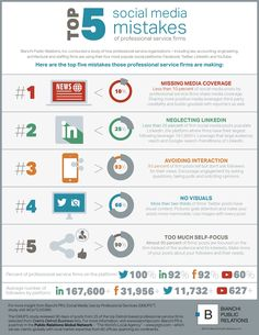 Top Five Social Media Mistakes of Professional Service Firms #Infographic #SocialMedia