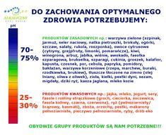 RÓWNOWAGA W ŻYWIENIU to zarówno produkty zasadowe (75%) jak i kwasowe (25%) - Alkaliczny styl życia Beata Sokołowska