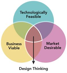 Design Thinking exists at the intersection between what is viable for the business, feasible in terms of available technology and desirable to consumers.