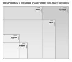 Responsive Design Platform Measurements for desktop, iPad, iPhone, portrait and landscape orientations.