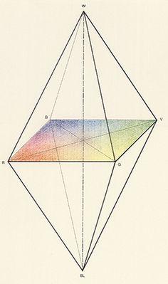 Robert Grosseteste, Leon Battista Alberti, Leonardo da Vinci « colorsystem