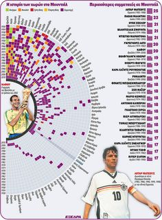 World Cup stats2 by konstantinos_ant, via Flickr Ant, World Cup, Infographics, Outdoor Blanket, Sayings, World Cup Fixtures, Infographic, Lyrics, Ants
