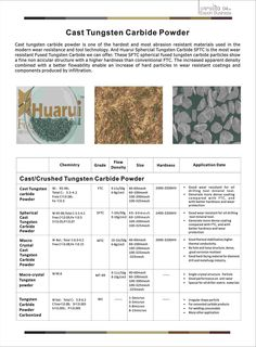 Detailed introduction ----Cast Tungsten Carbide Powder Thermal Spraying, Tungsten Carbide, Powder, It Cast, Canning, Face Powder, Home Canning, Conservation