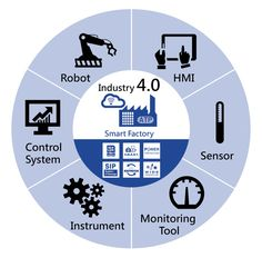 "Industry 4.0 (the 4th revolution), representing the integration of Cyber and Physical systems concept, has been the ultimate hot topic since its first introduction in 2011. The idea of a ""Smart Factory"" emerges and its sophisticated control systems/platforms enable process optimization, data capture/ analysis, real-time reporting and feedback."
