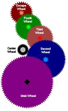Gear Train with 5 Wheels