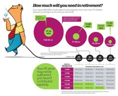 How Much Will You Need in Retirement