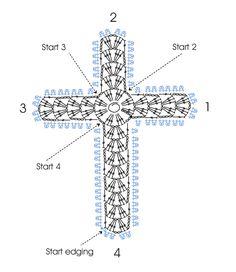 Cross 2 chart