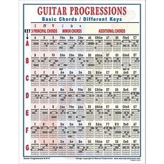 Piano For Dummies Walrus Productions Guitar Progressions Chord Chart - Laminated notebook-size instructional reference chart of commonly used progressions for guitar. Handy to use for studio or home. Music Theory Guitar, Guitar Chords For Songs, Music Chords, Music Guitar, Playing Guitar, Learning Guitar, Guitar Tips, Blues Guitar Chords, Music Theory Pdf