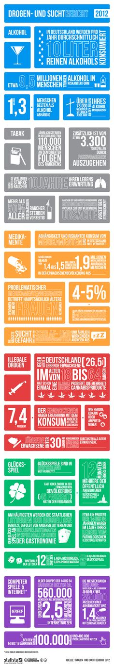 Drugs 2012