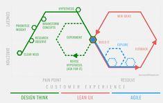 Design Thinking, Ui Portfolio, Strategic Innovation, Journey Mapping, Information Design, Interface Design, User Experience, Project Management, Business Planning