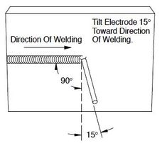 Shielded Metal Arc Welding (SMAW) operation requires a setup and then weld. Stick Welding Tips, Smaw Welding, Welding Ideas, Shielded Metal Arc Welding, Welding Training, Welding And Fabrication, Welding Process, Diy Garage Storage, Weaving