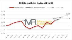 Mazziero Research   Debito pubblico RECORD: 2.260 miliardi a marzo