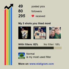 Algumas #estatisticas do meu perfil no Instagram.   Some #statistics from my profile on #Instagram. #statigram #snapshot #printscreen #cool #interesting #newsworthy