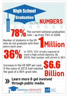 The most recent numbers on high school graduation from @American Graduate: Let's Make it Happen  Great to see improvement!  But more work to be done! #amgrad #knowledgeispower