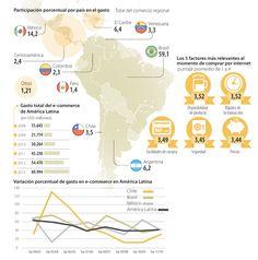 Ecommerce, Participación Porcentual por País en el Gasto #Compormenor