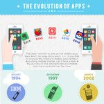 Infographic gives a sneak peek at the evolution of mobile apps: from IBM Simon to Snapchat