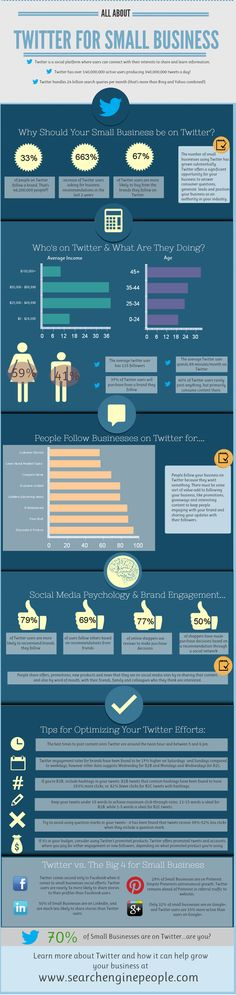An interesting Social Media Infographic which suggests how small businesses could use Twitter as a capability to gain a competitive advantage ...