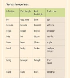 One of the easiest ways to learn Spanish is to find someone else who speaks Spanish. This person can be someone who is a native Spanish speaker or it can be English Letter, English Words, Teaching Spanish, Teaching English, English Teachers, English Class, Learn English, Spanish Basics, Irregular Verbs