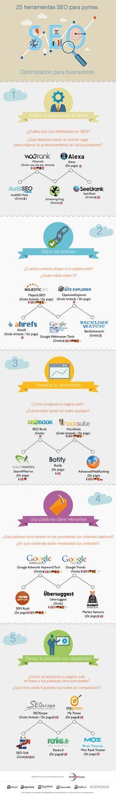 25 herramientas SEO para pymes [Infografía] - Silicon News